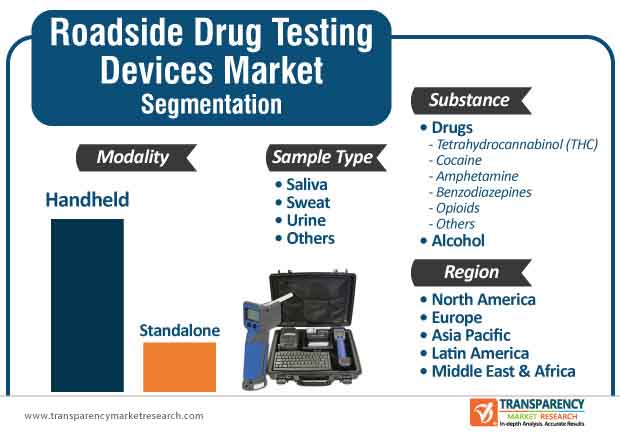 roadside drug testing devices market segmentation
