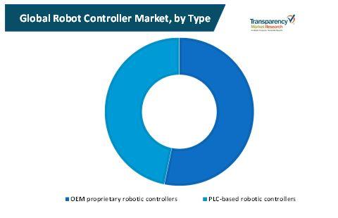 robot controller market 1