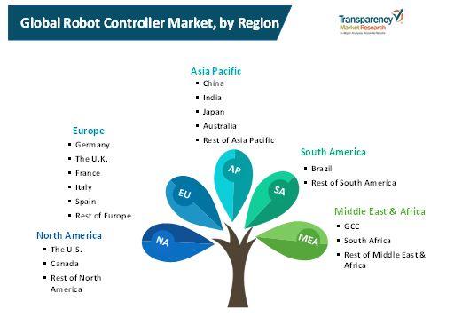 robot controller market 2