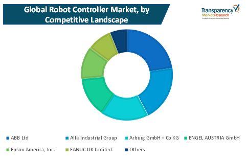 robot controller market