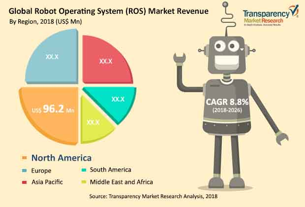 Robot Operating System Ros Market To Be Worth Us 402 7mn By 2026