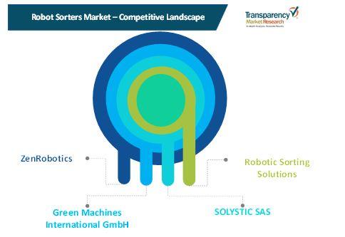 robot sorters market 1