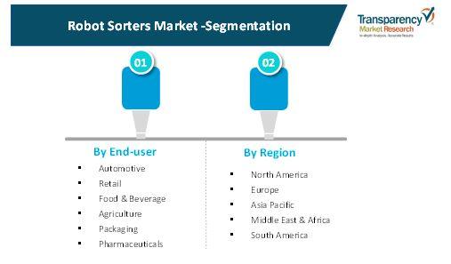 robot sorters market 2