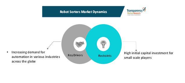 robot sorters market