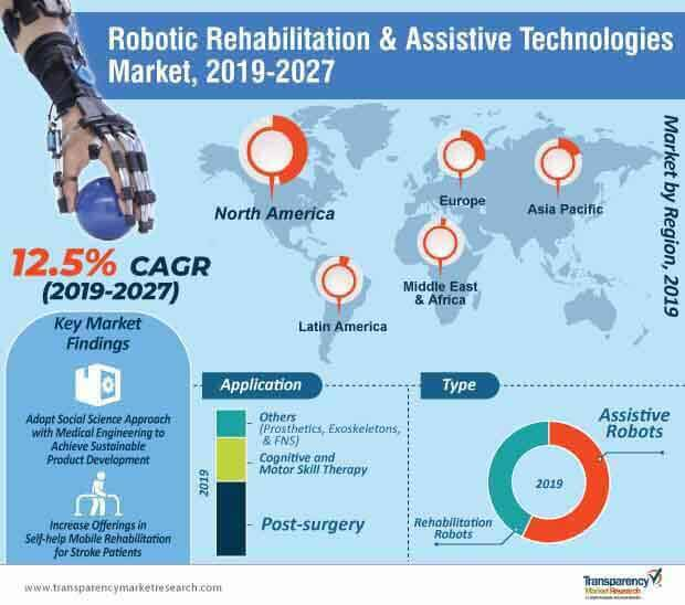 robotic rehabilitation and assistive technologies market infographic