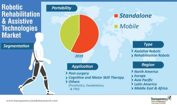 robotic rehabilitation and assistive technologies market segmentation