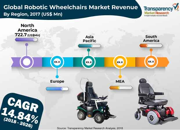 robotic wheelchairs market