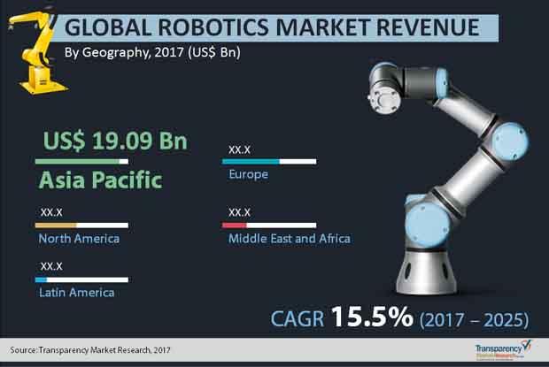 robotics market