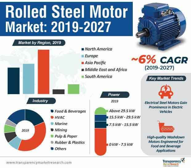 Rolled Steel Motor  Market Insights, Trends & Growth Outlook