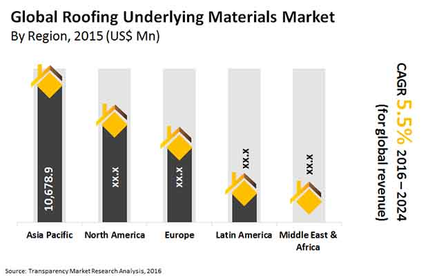 roofing-underlying-materials-market
