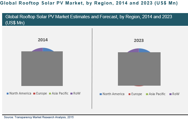 rooftop-solar-pv-market