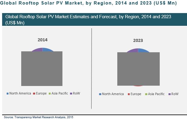 rooftop-solar-pv-market