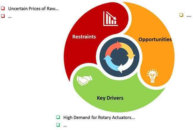 rotary actuators market 1