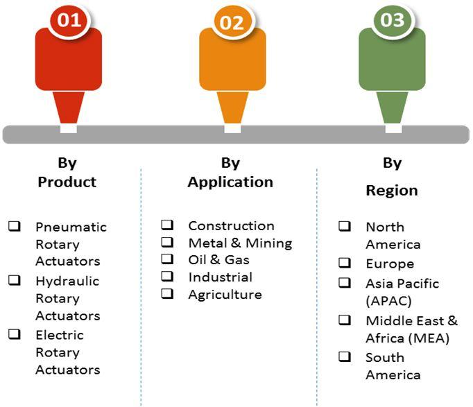 rotary actuators market 2