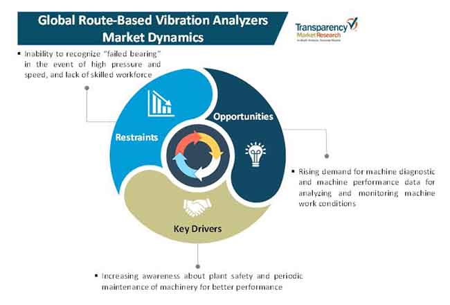 route based vibration analyzers market 1