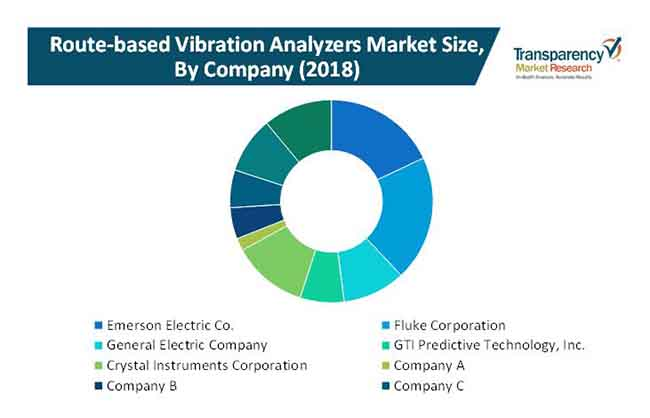 route based vibration analyzers market 2