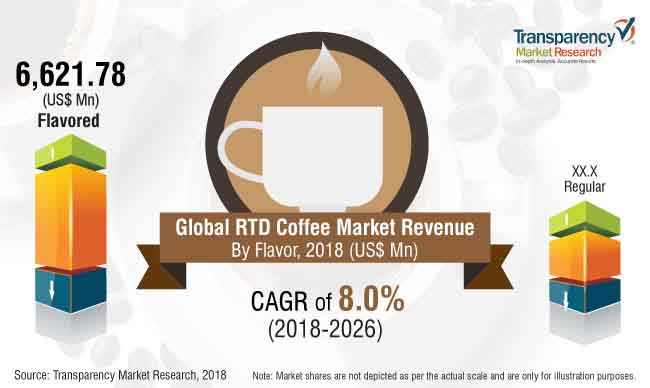 rtd-coffee-market.jpg