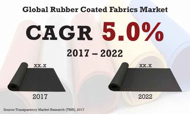 rubber coated fabrics market
