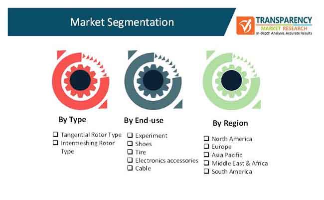 rubber internal mixer market 2