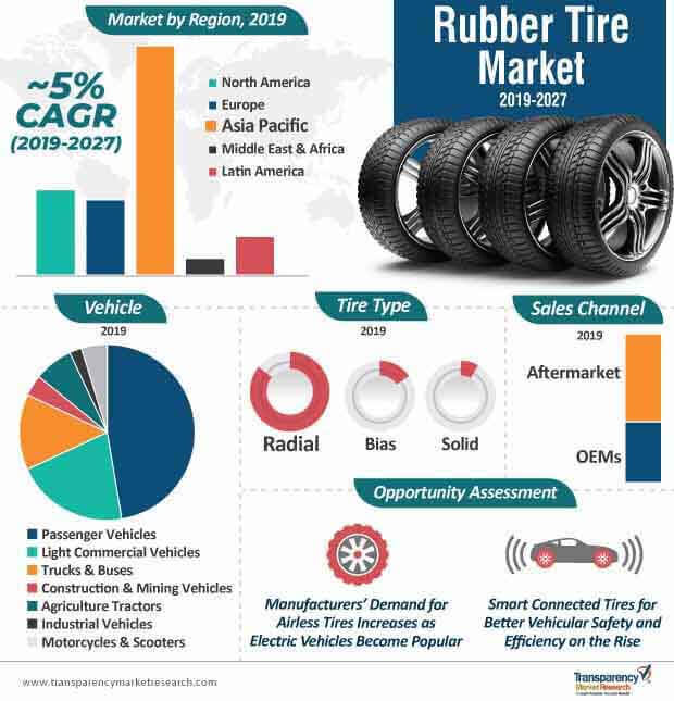 rubber tire market infographic