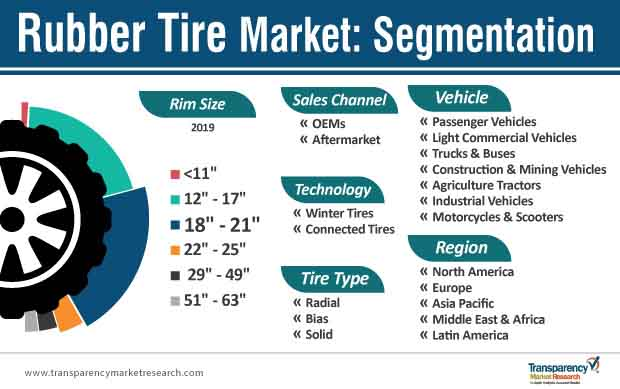 rubber tire market segmentation