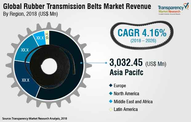 rubber transmission belts market