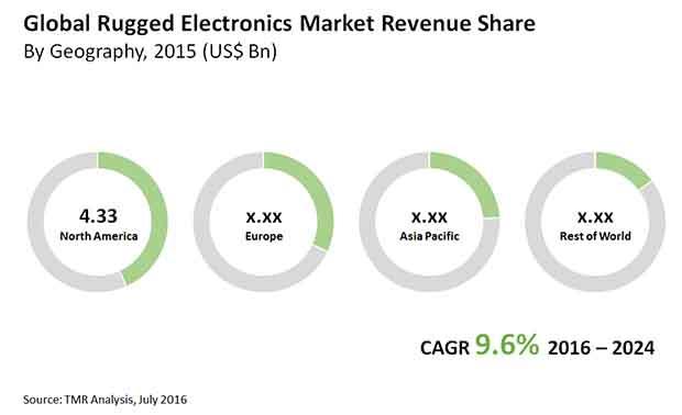 rugged-electronics-market