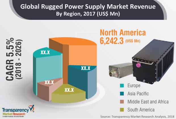 Rugged Power Supply  Market Insights, Trends & Growth Outlook