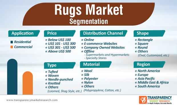rugs market segmentation