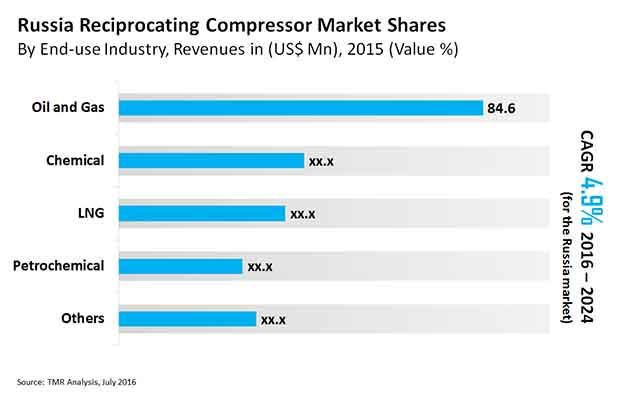 russia-reciprocating-compressor-market