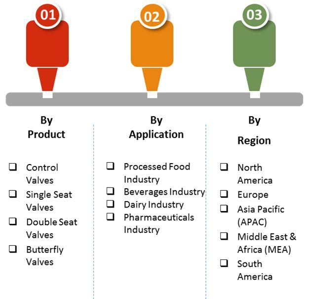 sanitary valves market 02