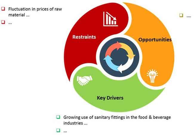 sanitary valves market