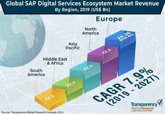 sap digital services ecosystem market