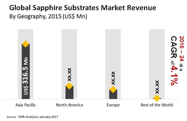 sapphire substrates market