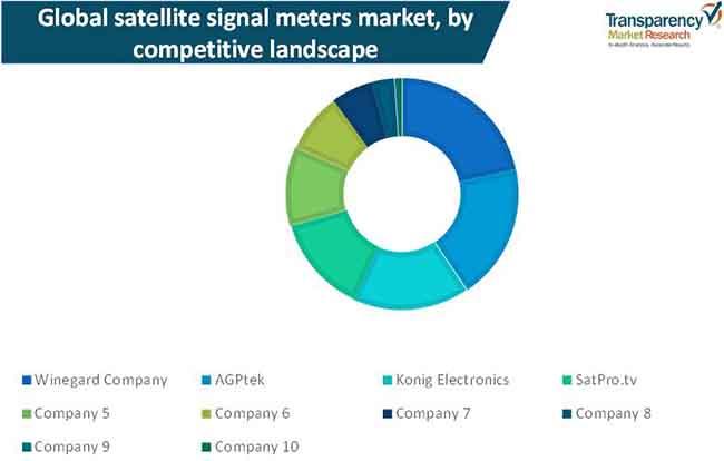 satellite signal meter market 1