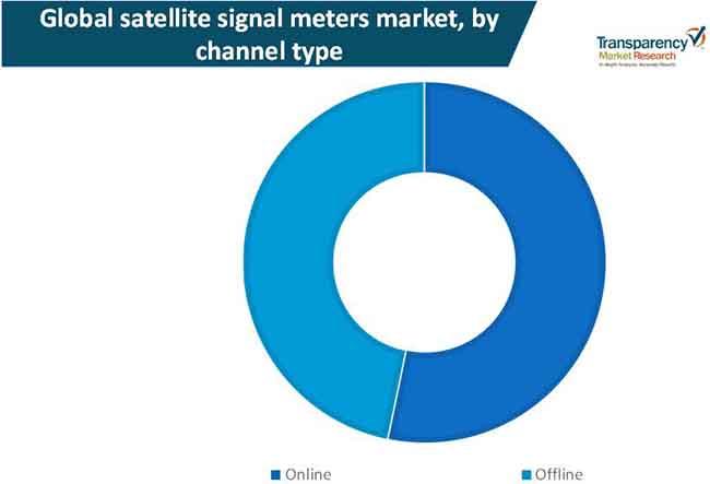 satellite signal meter market 2