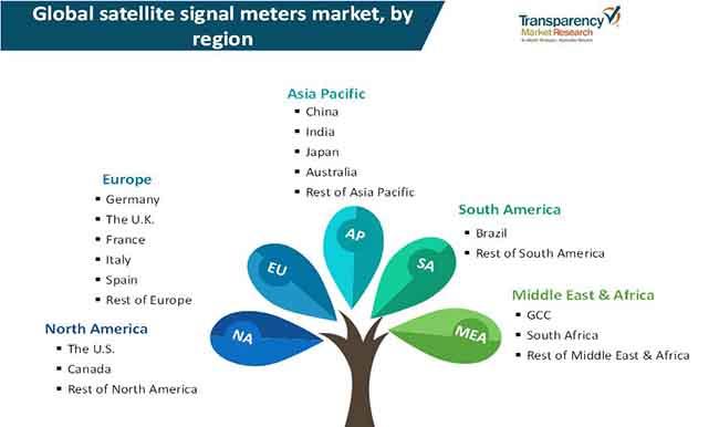 satellite signal meter market 3