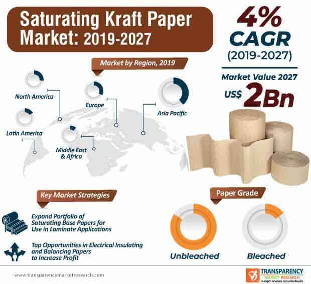 Saturating Kraft Paper  Market Insights, Trends & Growth Outlook