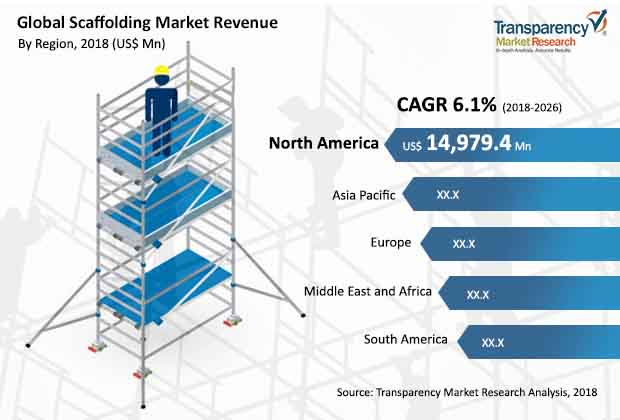 Scaffolding  Market Insights, Trends & Growth Outlook