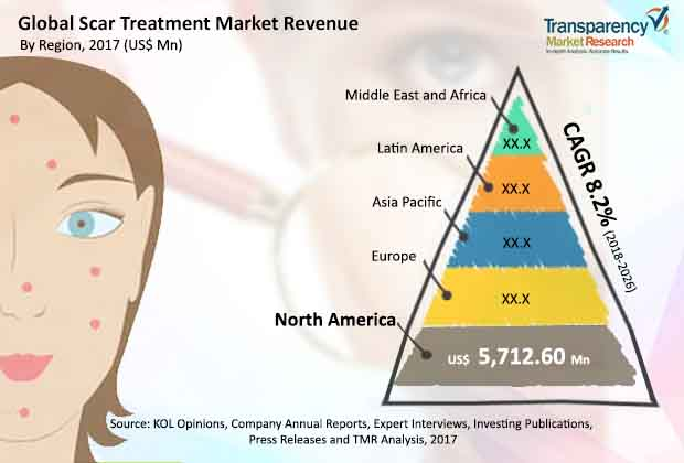 scar-treatment-market.jpg