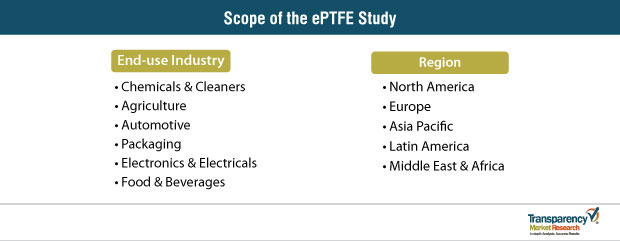scope of the eptfe study