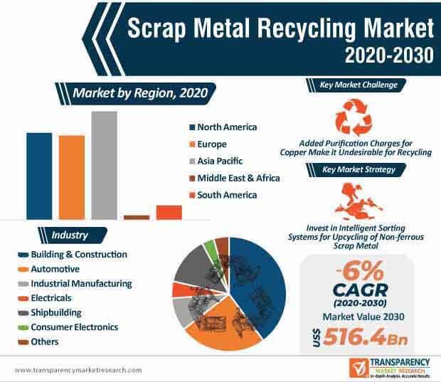 scrap metal recycling market infographic