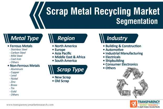 scrap metal recycling market segmentation