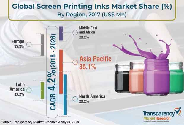 screen printing inks market
