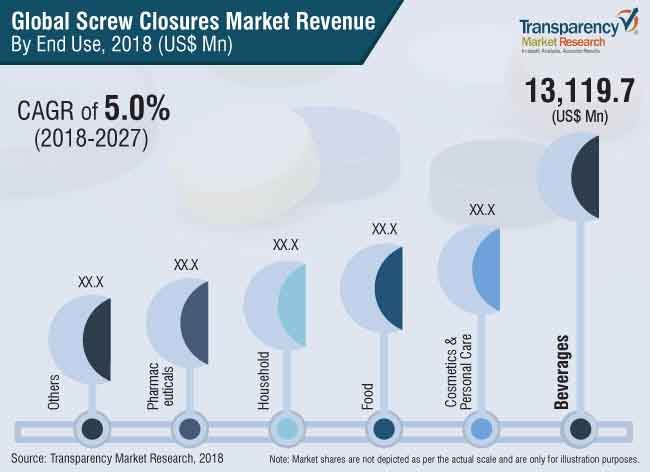 Screw Closures  Market