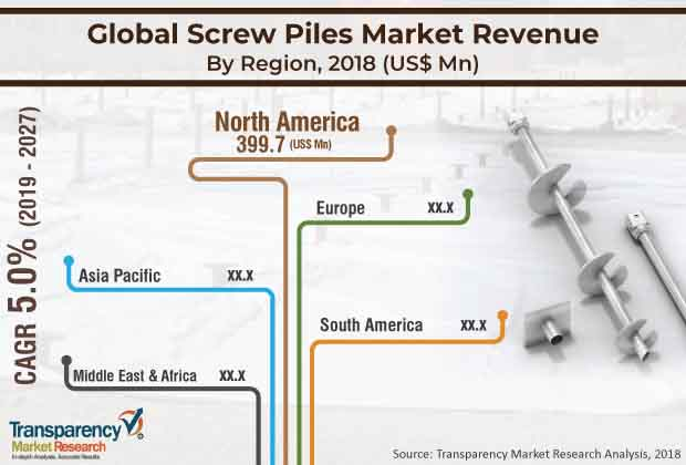 screw piles market