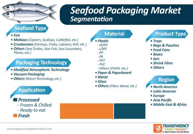 seafood packaging market segmentation