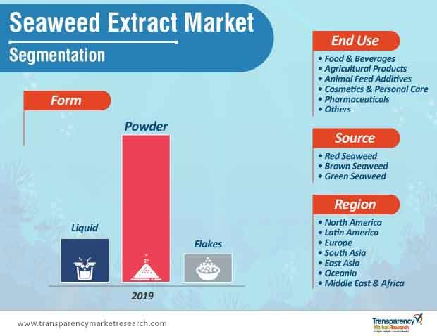 seaweed extract market segmentation