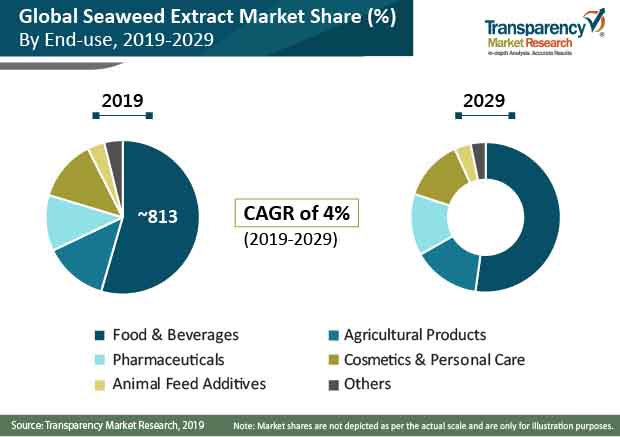 seaweed extract market share