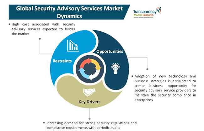 security advisory services market 2